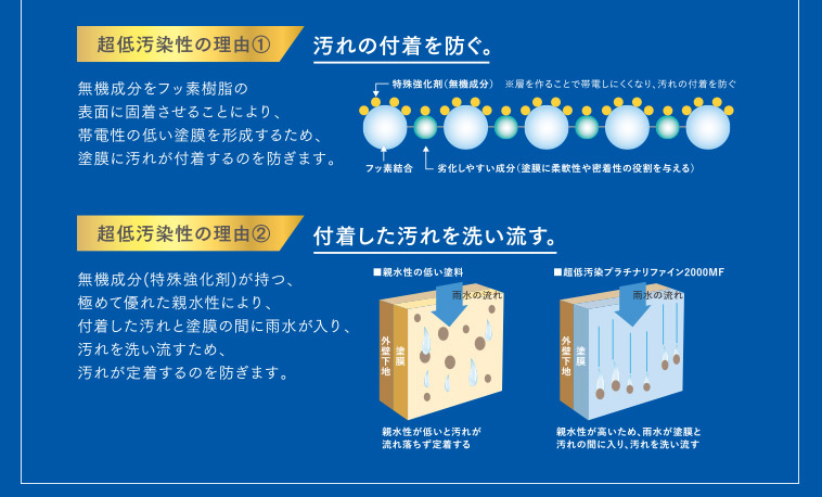 超低汚染の理由①汚れの付着を防ぐ。|超低汚染性の理由②付着した汚れを洗い流す。